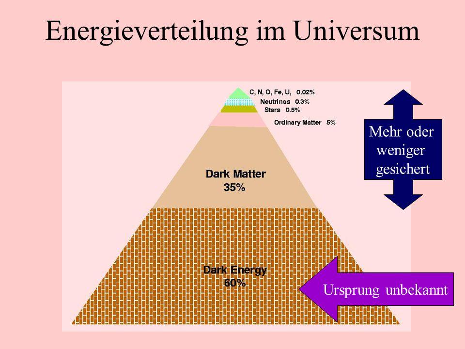 Zukunft des Universums festgelegt durch Krümmung Vergangenheit: Urknall - Big Bang Universum expandiert beschleunigt Dunkle Energie Kosmologische Kons
