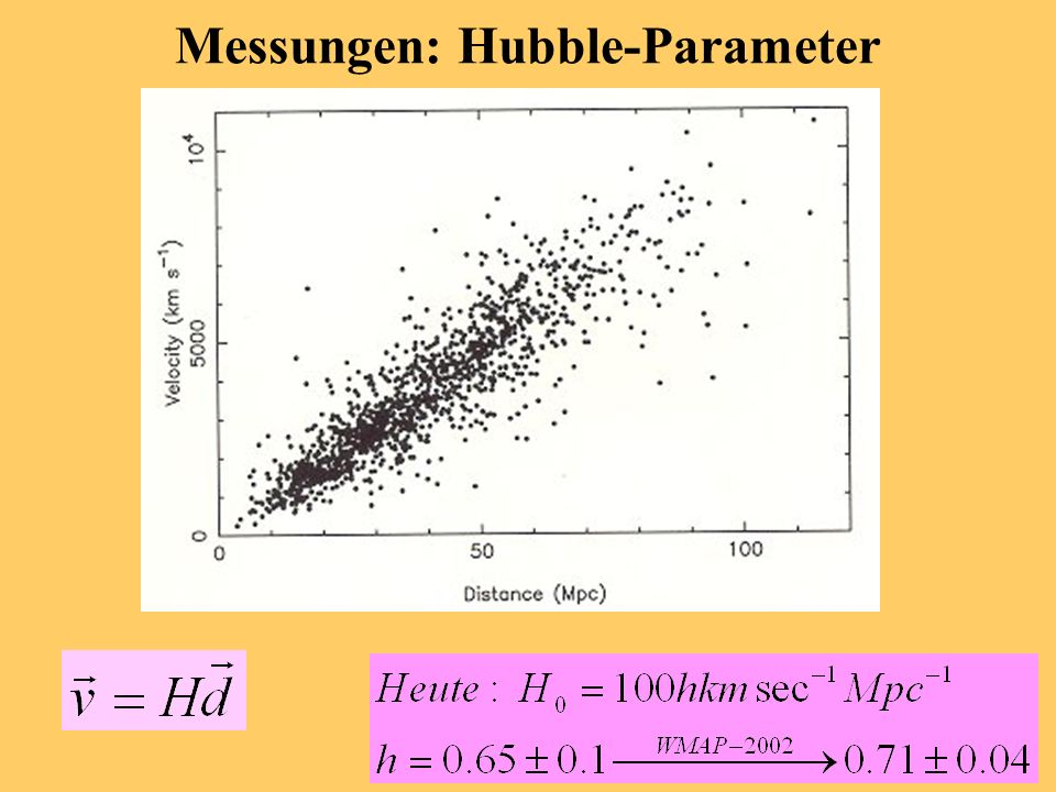 Materiedominanz und Entkopplung log(Zeit) log(Temperatur) 11600 K strahlungsdominiert materiedominiert 3000 K Geht man in der Zeit zurück, nimmt die T