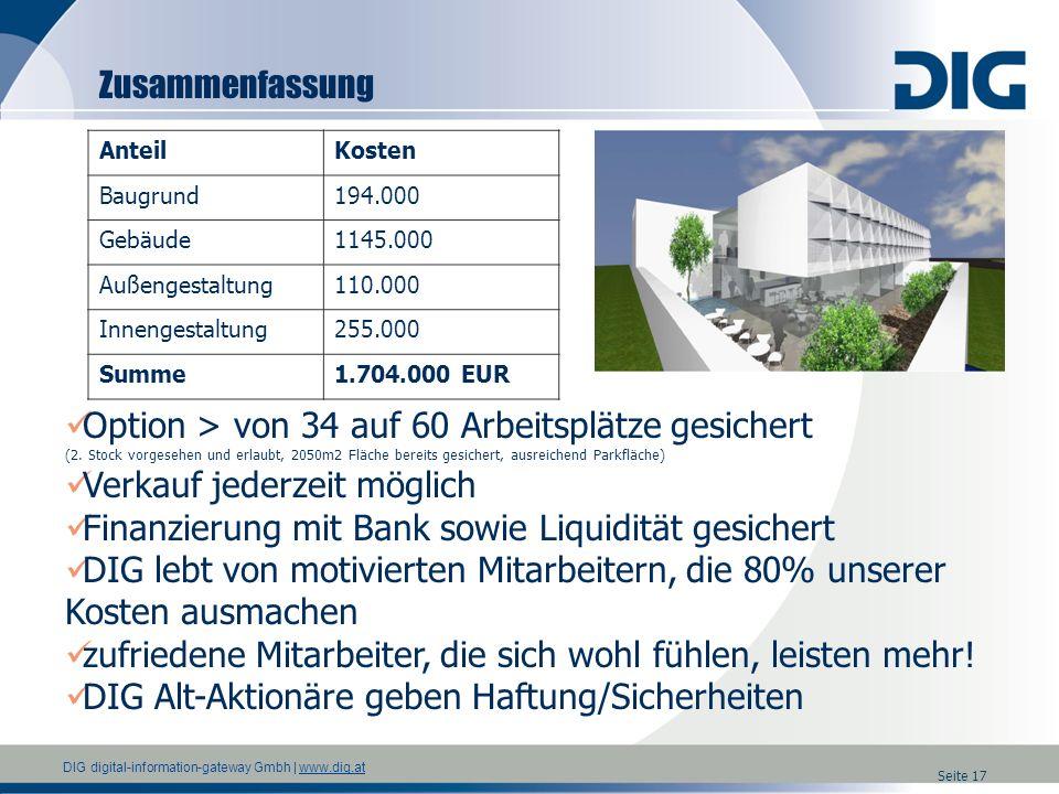 DIG digital-information-gateway Gmbh | www.dig.atwww.dig.at Seite 17 Zusammenfassung AnteilKosten Baugrund194.000 Gebäude1145.000 Außengestaltung110.0