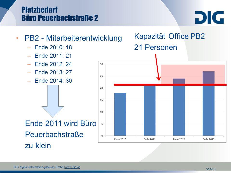DIG digital-information-gateway Gmbh   www.dig.atwww.dig.at Seite 4 Mietkosten (Office PB 2) - Monatsbetrachtung 3200 EUR für 21 Personen Vergrößerung + neuwertige Infrastruktur Skalierung auf 30 Personen + 20% Aufschlag (Standard erhöhen) 5480 EUR für 30 Personen Vertragliche Bindung auf Mietobjekt Option auf Vergrößerung Schwierig Mindestens 15% Aufschlag 6300 EUR für 30 Personen Vergrößerung Büroräumlichkeiten