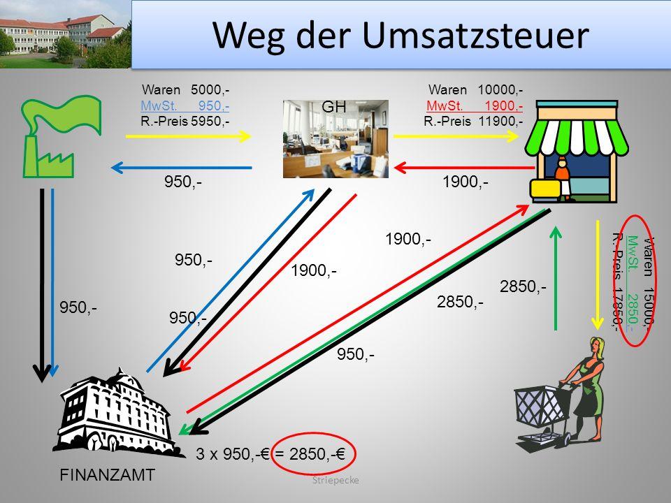 Weg der Umsatzsteuer Striepecke Waren 5000,- MwSt. 950,- R.-Preis 5950,- Waren 10000,- MwSt. 1900,- R.-Preis 11900,- Waren 15000,- MwSt. 2850,- R.-Pre