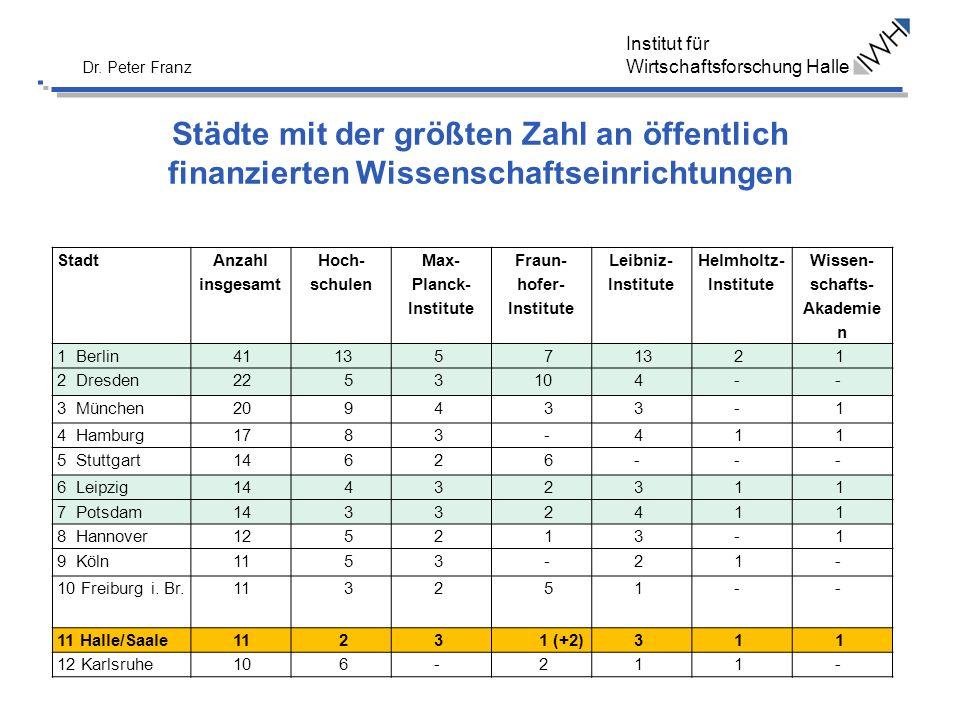 Institut für Wirtschaftsforschung Halle Dr. Peter Franz Städte mit der größten Zahl an öffentlich finanzierten Wissenschaftseinrichtungen Stadt Anzahl