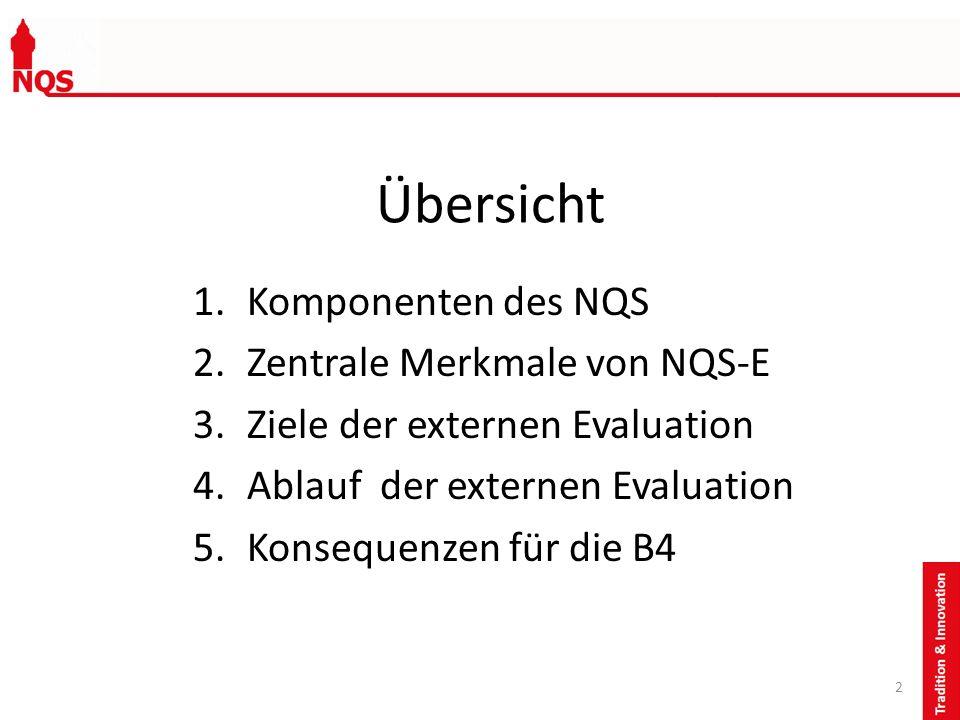 Übersicht 1.Komponenten des NQS 2.Zentrale Merkmale von NQS-E 3.Ziele der externen Evaluation 4.Ablauf der externen Evaluation 5.Konsequenzen für die
