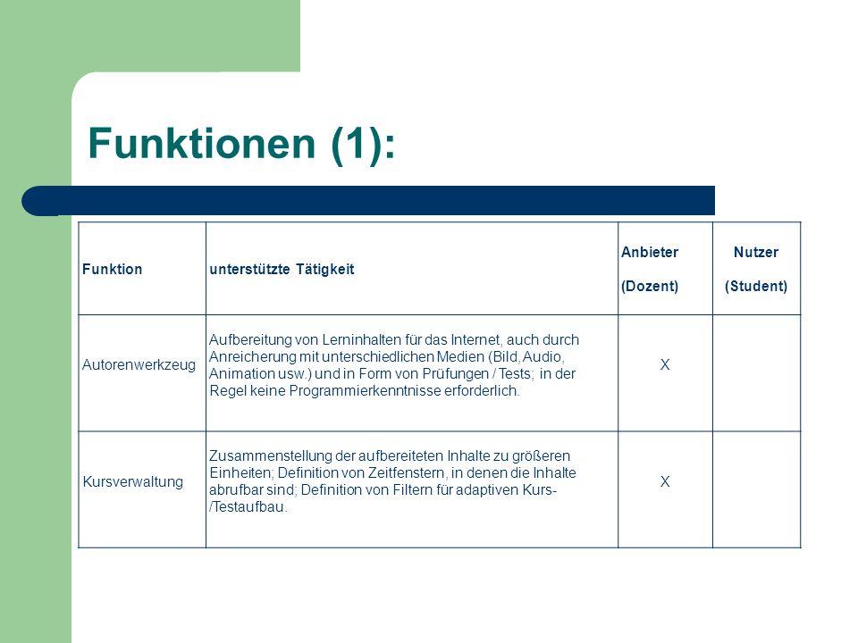 Funktionen (1): Funktionunterstützte Tätigkeit Anbieter (Dozent) Nutzer (Student) Autorenwerkzeug Aufbereitung von Lerninhalten für das Internet, auch