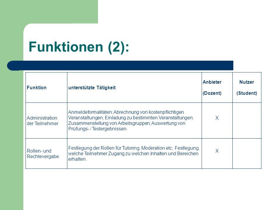 Funktionen (2): Funktionunterstützte Tätigkeit Anbieter (Dozent) Nutzer (Student) Administration der Teilnehmer Anmeldeformalitäten; Abrechnung von ko