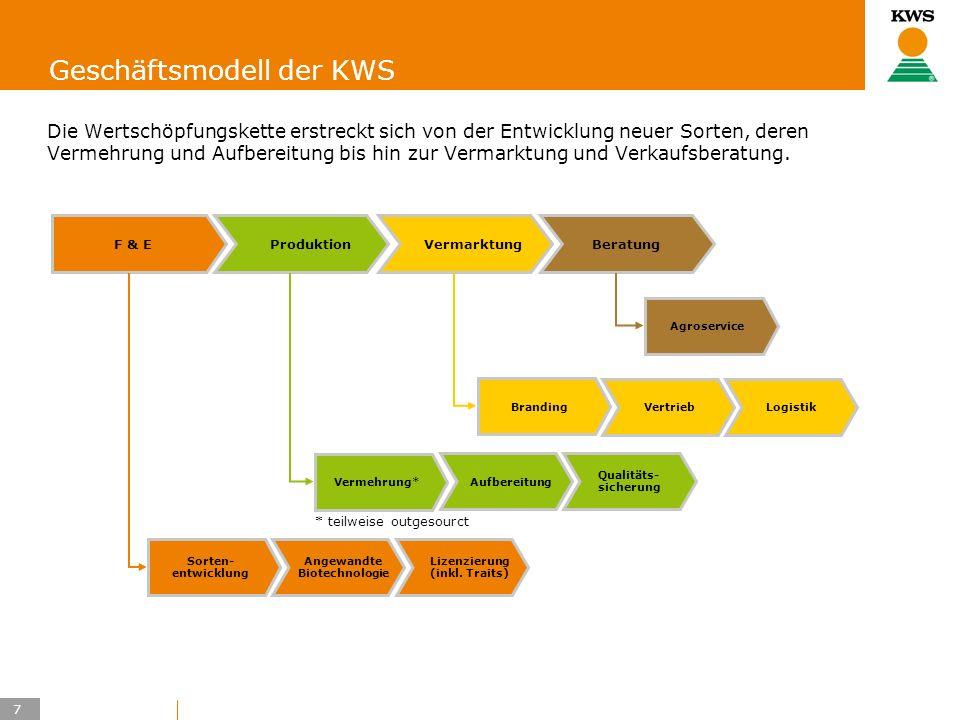 7 KWS UK-LT/HO Geschäftsmodell der KWS Die Wertschöpfungskette erstreckt sich von der Entwicklung neuer Sorten, deren Vermehrung und Aufbereitung bis