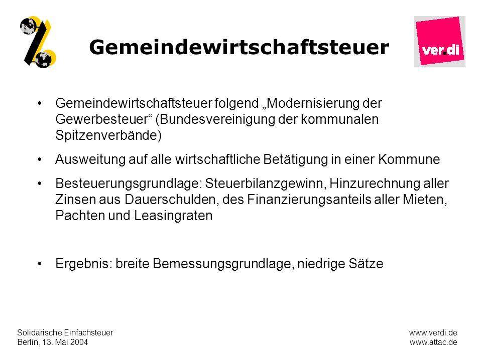 Solidarische Einfachsteuer Berlin, 13. Mai 2004 www.verdi.de www.attac.de Gemeindewirtschaftsteuer Gemeindewirtschaftsteuer folgend Modernisierung der