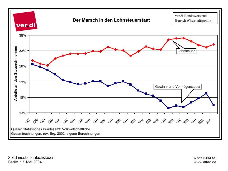 Solidarische Einfachsteuer Berlin, 13. Mai 2004 www.verdi.de www.attac.de