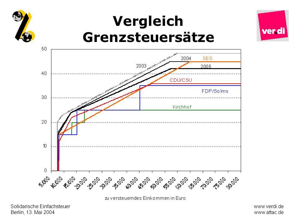 Solidarische Einfachsteuer Berlin, 13. Mai 2004 www.verdi.de www.attac.de Vergleich Grenzsteuersätze
