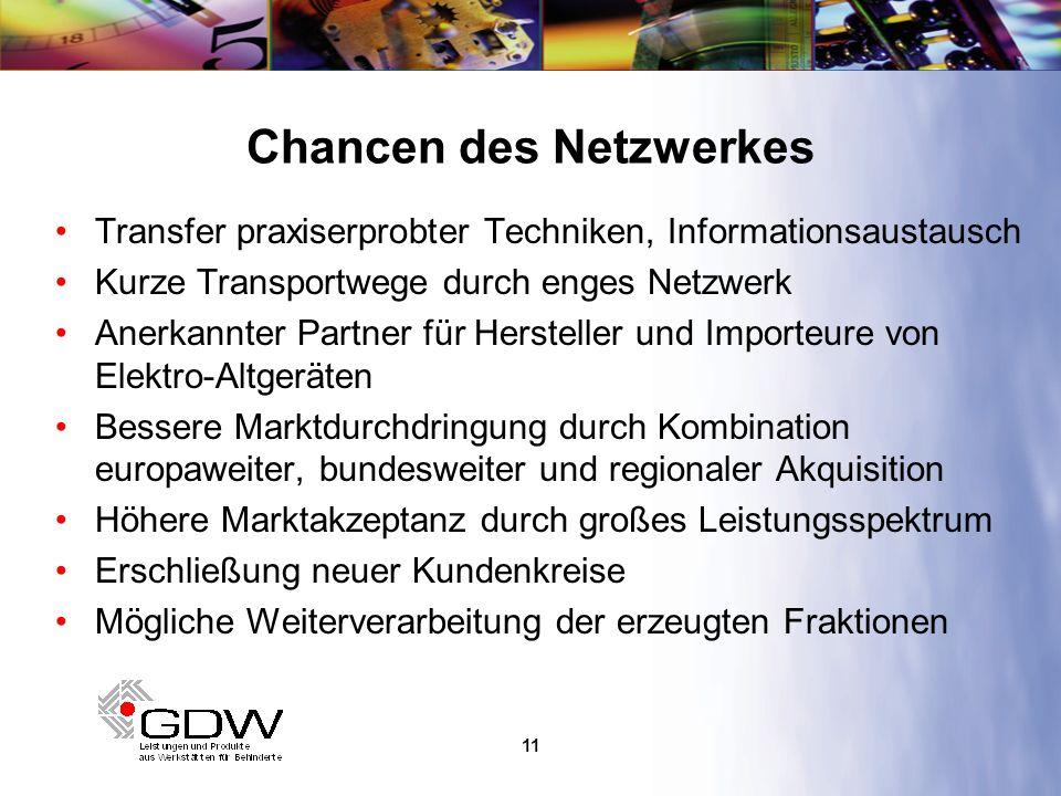 12 Für weitere Informationen GDW-Nord Genossenschaft der Werkstätten für Behinderte eG Eiderstr.