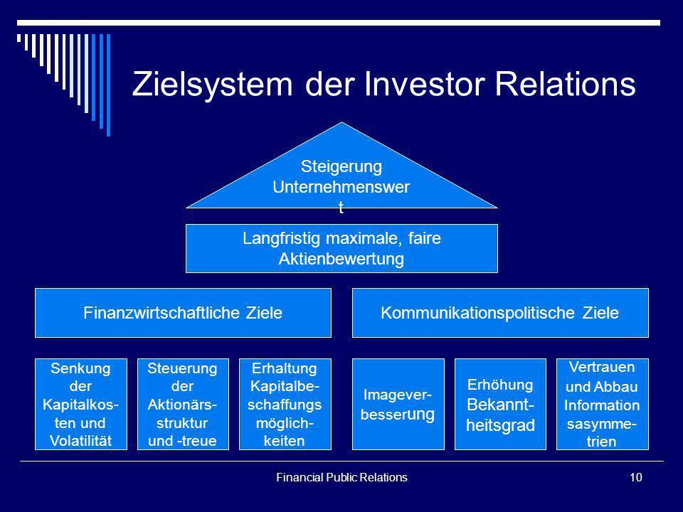 Financial Public Relations10 Zielsystem der Investor Relations Senkung der Kapitalkos- ten und Volatilität Steuerung der Aktionärs- struktur und -treu