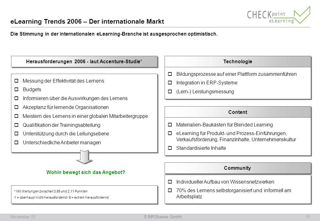 © INFObases GmbH11November 13 eLearning Trends 2006 – Der internationale Markt Die Stimmung in der internationalen eLearning-Branche ist ausgesprochen optimistisch.