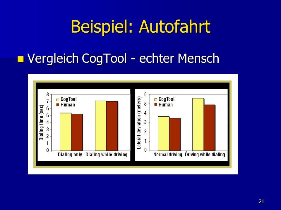 21 Beispiel: Autofahrt Vergleich CogTool - echter Mensch Vergleich CogTool - echter Mensch
