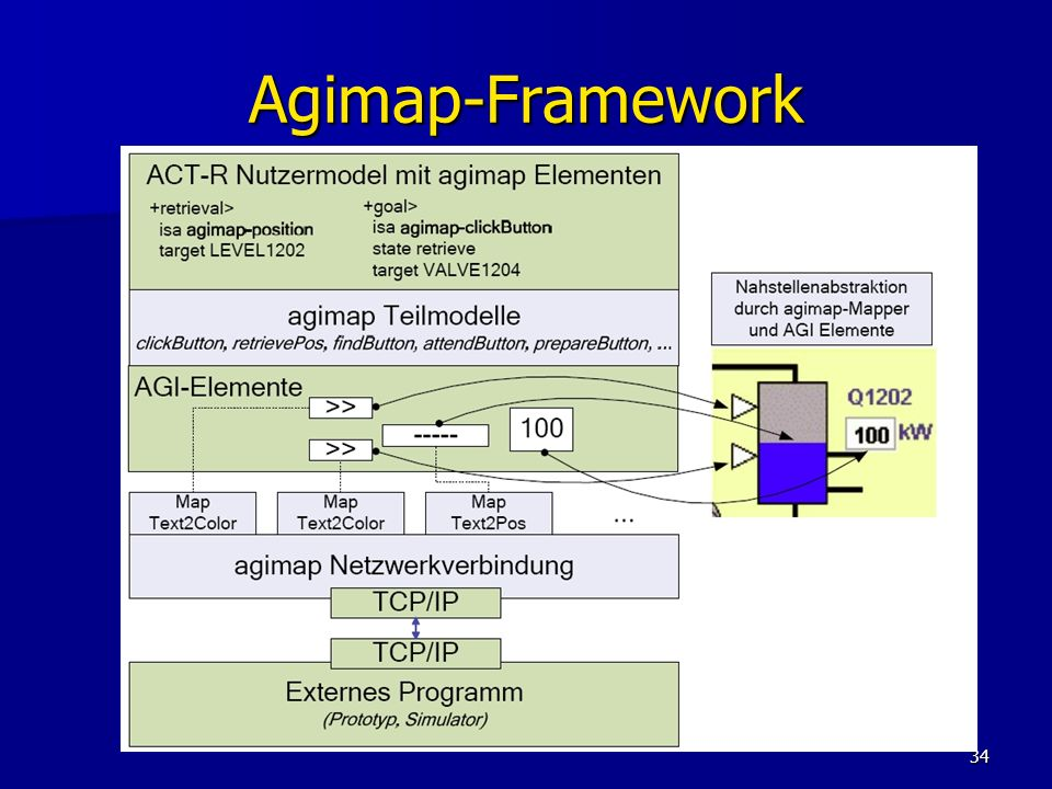 34 Agimap-Framework