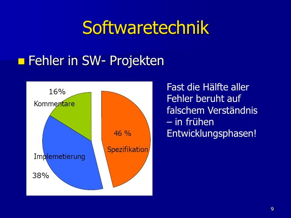 9 Softwaretechnik Fehler in SW- Projekten Fehler in SW- Projekten 46 % Spezifikation Implemetierung Kommentare Fast die Hälfte aller Fehler beruht auf