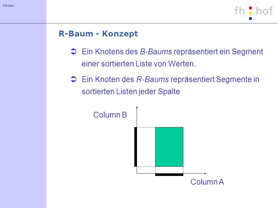 FH-Hof R-Baum - Konzept Ein Knotens des B-Baums repräsentiert ein Segment einer sortierten Liste von Werten. Ein Knoten des R-Baums repräsentiert Segm