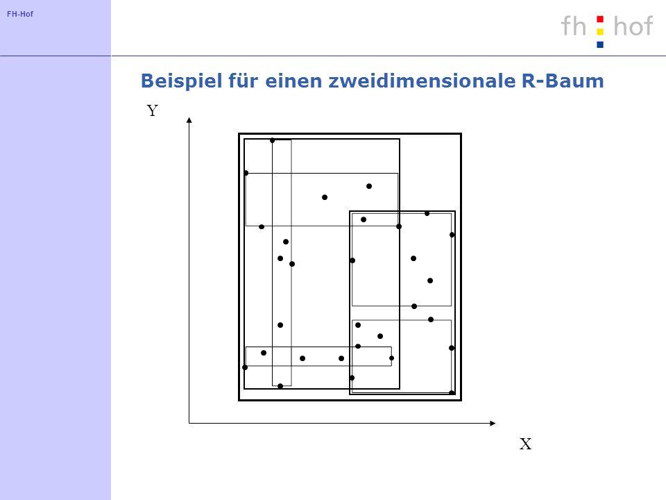 FH-Hof Beispiel für einen zweidimensionale R-Baum X Y