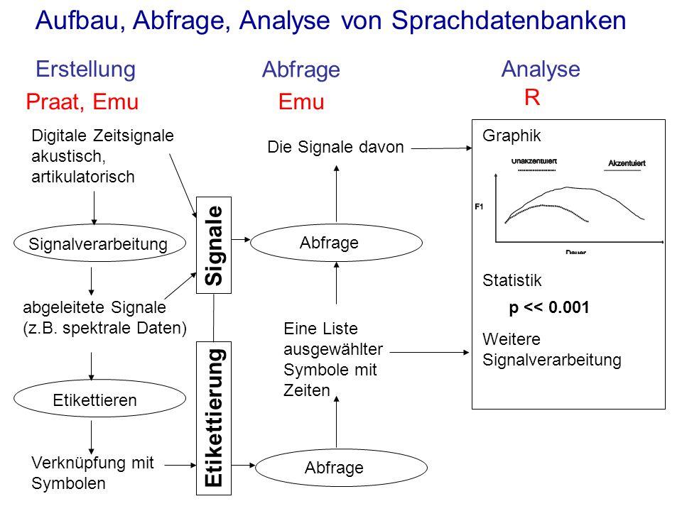 Aufbau, Abfrage, Analyse von Sprachdatenbanken ErstellungAnalyse Abfrage Digitale Zeitsignale akustisch, artikulatorisch Etikettieren Verknüpfung mit