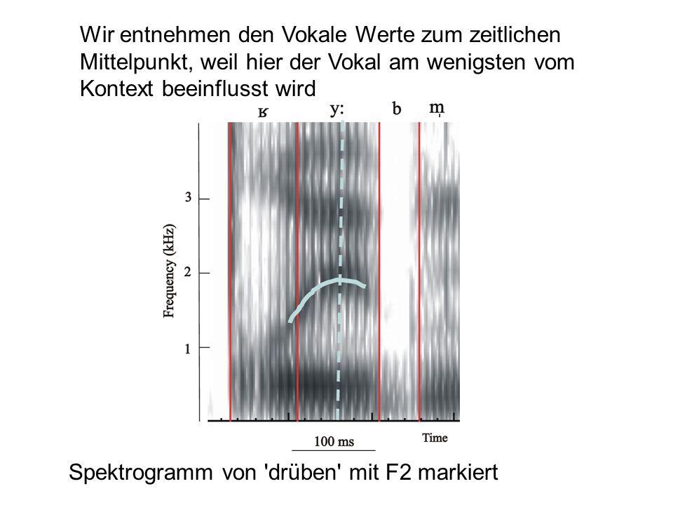 Wir entnehmen den Vokale Werte zum zeitlichen Mittelpunkt, weil hier der Vokal am wenigsten vom Kontext beeinflusst wird Spektrogramm von 'drüben' mit
