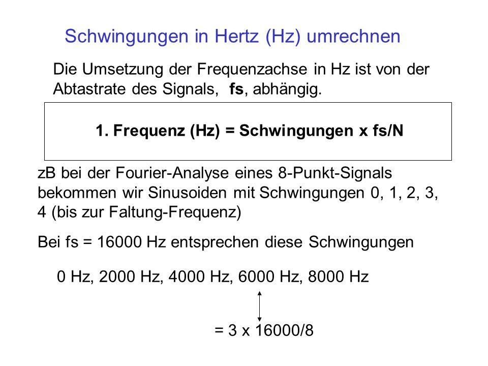 Schwingungen in Hertz (Hz) umrechnen Die Umsetzung der Frequenzachse in Hz ist von der Abtastrate des Signals, fs, abhängig. 1. Frequenz (Hz) = Schwin