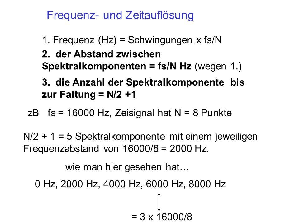 Frequenz- und Zeitauflösung 1. Frequenz (Hz) = Schwingungen x fs/N 2. der Abstand zwischen Spektralkomponenten = fs/N Hz (wegen 1.) 0 Hz, 2000 Hz, 400