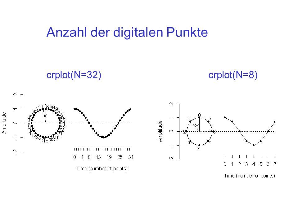 N = 512 fs = 16000 Hz N/2 + 1 = 257 Spektralkomponente zwischen 0 und 8 kHz mit einem Abstand von 16000/512 = 31.25 Hz N = 1024 N/2 + 1 = 513 Spektralkomponente zwischen 0 und 8 kHz mit einem Abstand von 16000/1024 =15.625 Hz Frequenz und Zeitauflösung 4.