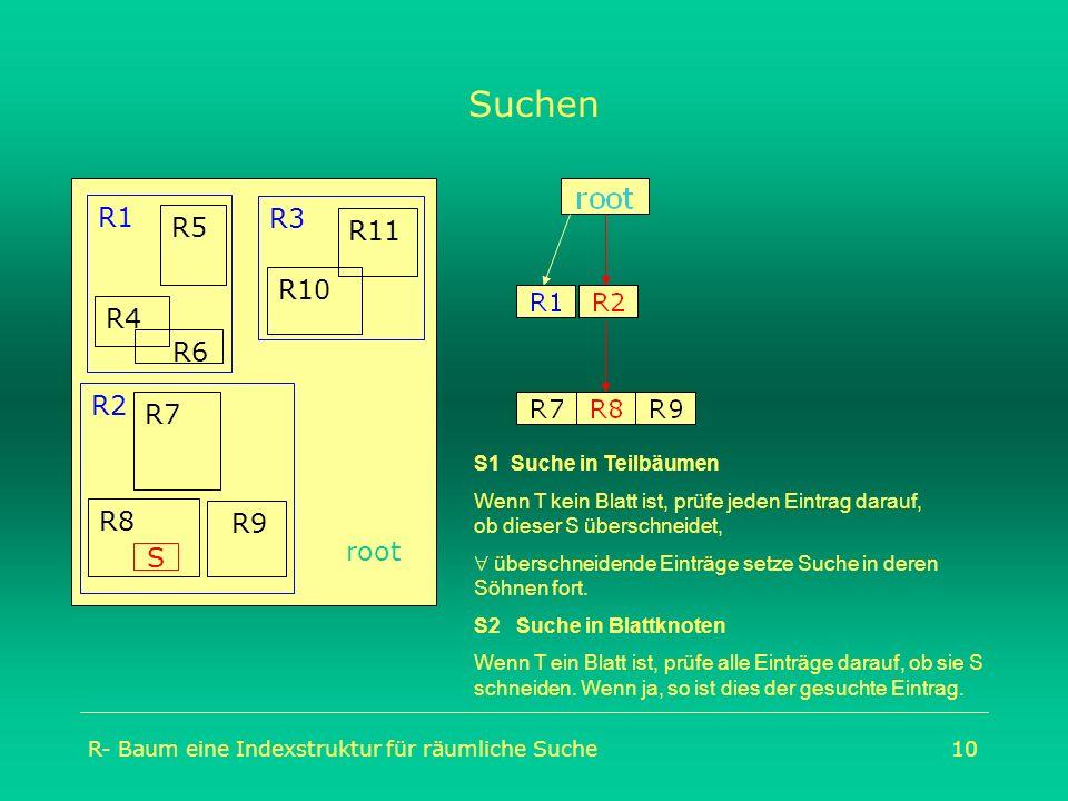R- Baum eine Indexstruktur für räumliche Suche10 Suchen root R2 R9 R7 R8 R1 R4 R5 R6 R3 R10 R11 S S1 Suche in Teilbäumen Wenn T kein Blatt ist, prüfe