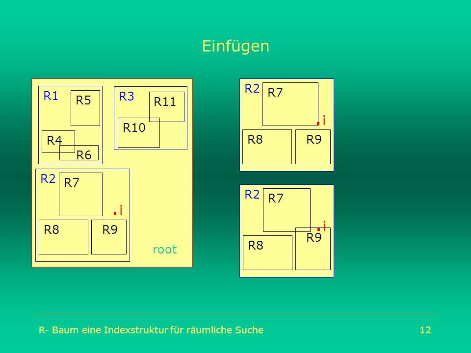R- Baum eine Indexstruktur für räumliche Suche12 Einfügen R2. i root R2 R9 R7 R8 R1 R4 R5 R6 R10 R11 R2 R9 R7 R8.i.i R2 R9 R7 R8.i.i R3