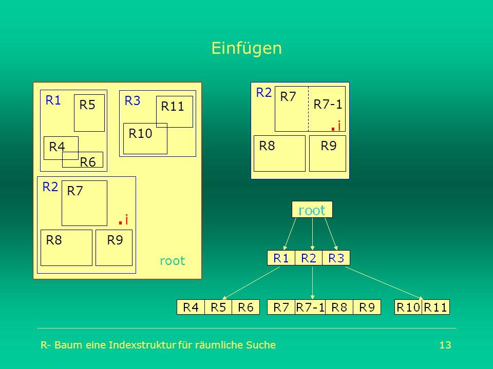 R- Baum eine Indexstruktur für räumliche Suche13 Einfügen. i root R2 R9 R7 R8 R1 R4 R5 R6 R10 R11 R3 R2 R9 R7 R8.i.i R7-1