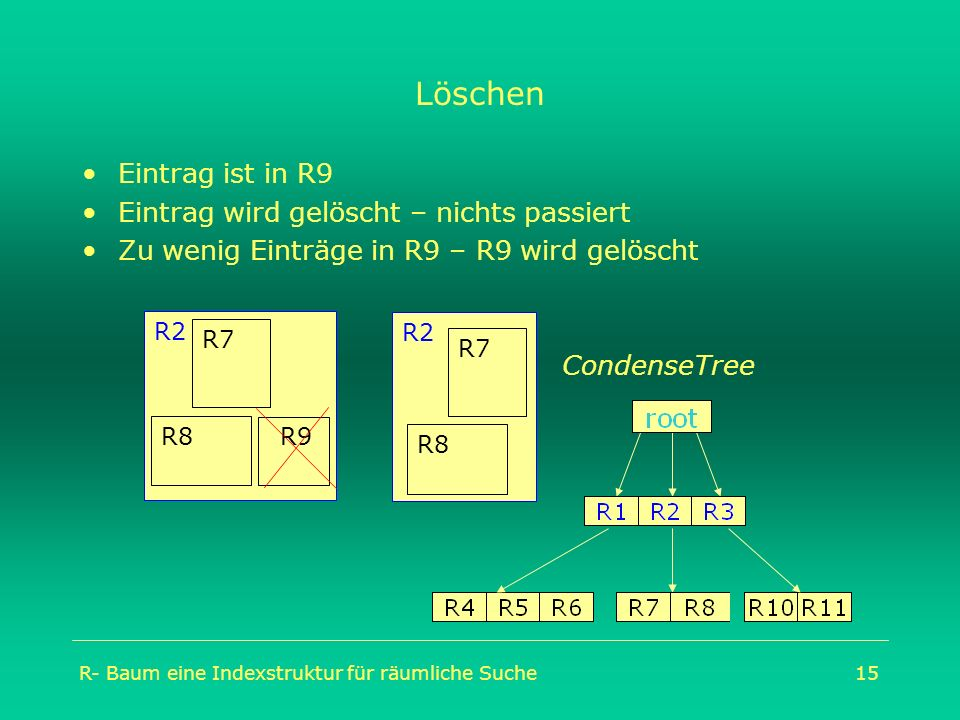 R- Baum eine Indexstruktur für räumliche Suche15 Löschen Eintrag ist in R9 Eintrag wird gelöscht – nichts passiert Zu wenig Einträge in R9 – R9 wird g