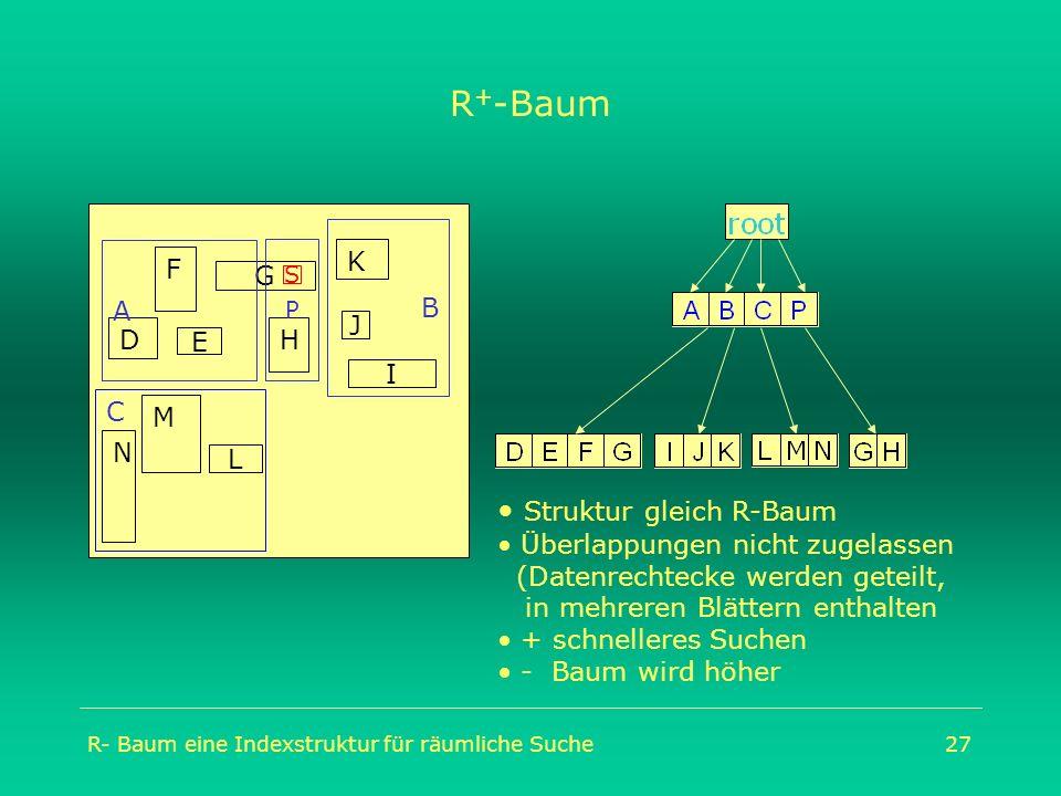 R- Baum eine Indexstruktur für räumliche Suche27 R + -Baum C M N D F H K G I L A J B P E Struktur gleich R-Baum Überlappungen nicht zugelassen (Datenr