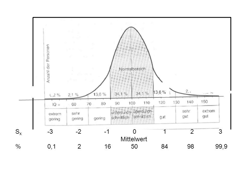 13,6 % S x -3 -2 -1 0 12 3 Mittelwert % 0,1 2 16 50 84 9899,9