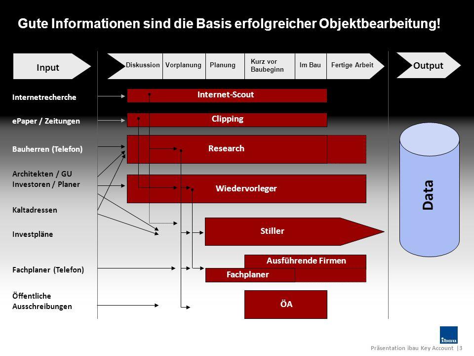 Präsentation ibau Key Account |3 Internetrecherche ePaper / Zeitungen Bauherren (Telefon) Architekten / GU Investoren / Planer Kaltadressen Investplän