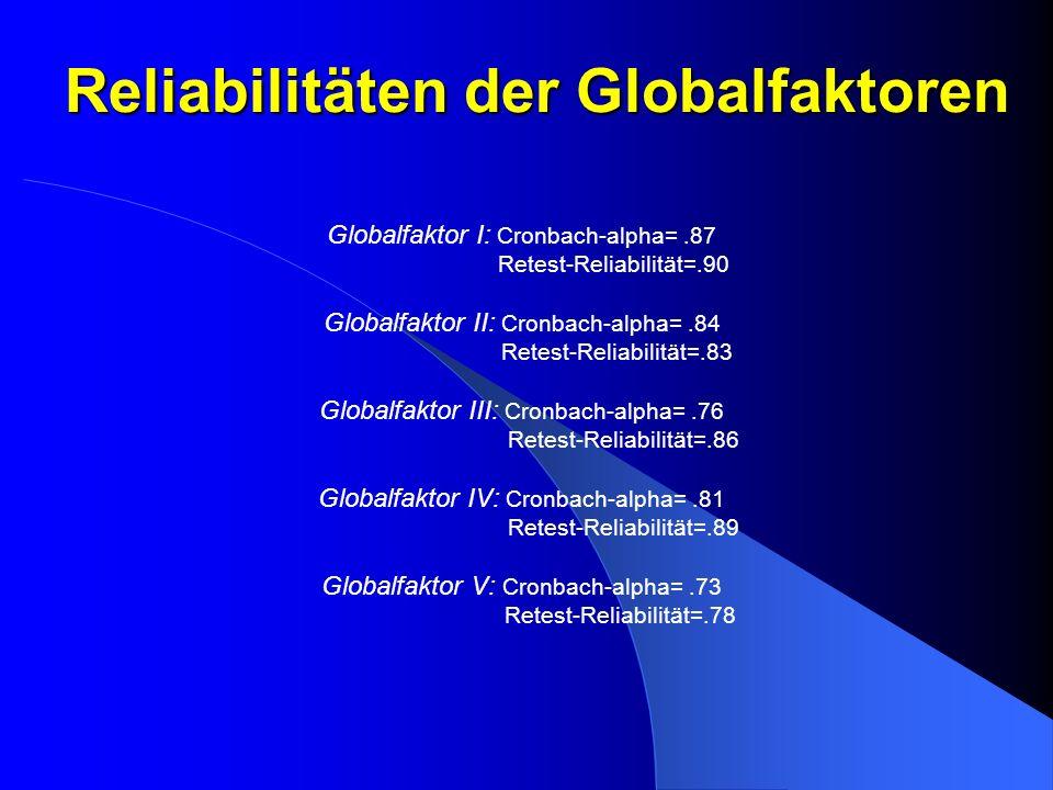 Reliabilitäten der Globalfaktoren Globalfaktor I: Cronbach-alpha=.87 Retest-Reliabilität=.90 Globalfaktor II: Cronbach-alpha=.84 Retest-Reliabilität=.