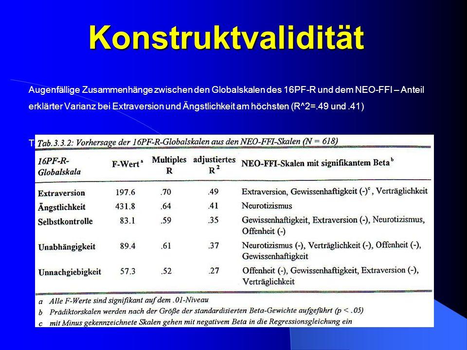 Konstruktvalidität Augenfällige Zusammenhänge zwischen den Globalskalen des 16PF-R und dem NEO-FFI – Anteil erklärter Varianz bei Extraversion und Äng