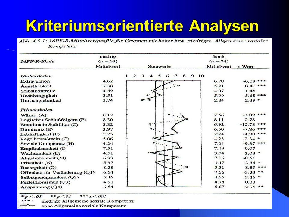 Kriteriumsorientierte Analysen Tab S55