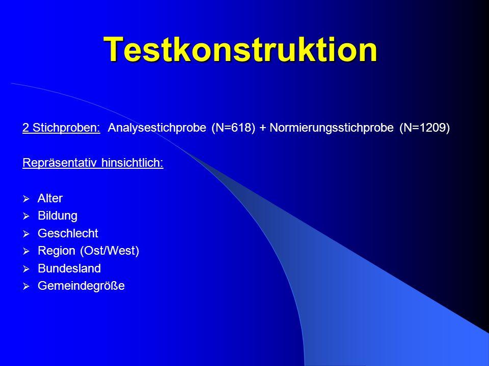 Testkonstruktion 2 Stichproben: Analysestichprobe (N=618) + Normierungsstichprobe (N=1209) Repräsentativ hinsichtlich: Alter Bildung Geschlecht Region