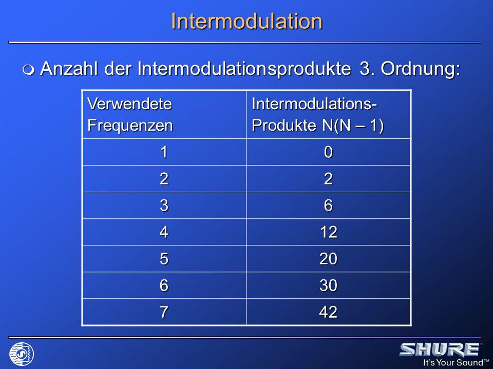 Intermodulation Anzahl der Intermodulationsprodukte 3. Ordnung: Anzahl der Intermodulationsprodukte 3. Ordnung: Verwendete Frequenzen Intermodulations