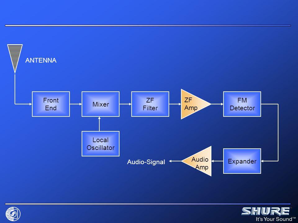 Häufige Fehler beim Betrieb WA440 WA404E RECEIVER Aktive Antennenweiche bei mehreren Empfängern verwenden