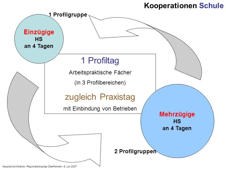 Hauptschulinitiative - Regionalkongress Oberfranken - 6. Juli 2007 1 Profiltag Arbeitspraktische Fächer (in 3 Profilbereichen) zugleich Praxistag mit