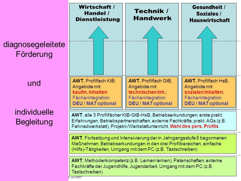 Hauptschulinitiative - Regionalkongress Oberfranken - 6. Juli 2007 Jgst 5 Jgst 6 Jgst 9 (R / M) Jgst 8 (R / M) Jgst 7 (R / M) Jgst 10 (M) AWT, Methode