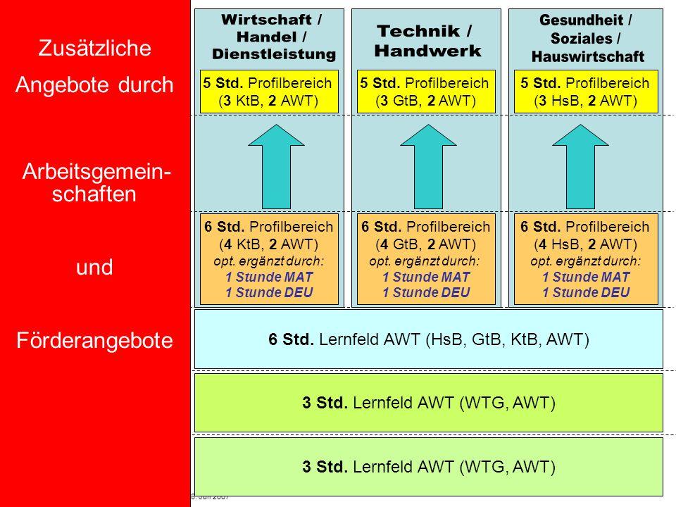 Hauptschulinitiative - Regionalkongress Oberfranken - 6. Juli 2007 Jgst 5 Jgst 6 Jgst 9 (R / M) Jgst 8 (R / M) Jgst 7 (R / M) Jgst 10 (M) Profilbildun