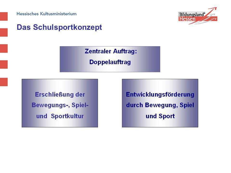 Wahlbereich des verbindlichen Sportunterrichts Für den Wahlbereich in den Jahrgangsstufen 5 bis 10 stehen insgesamt ca.