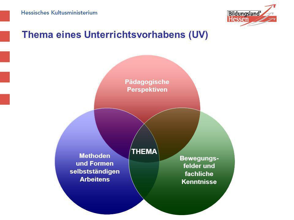 Thema eines Unterrichtsvorhabens (UV) Pädagogische Perspektiven Methoden und Formen selbstständigen Arbeitens Bewegungs- felder und fachliche Kenntnis