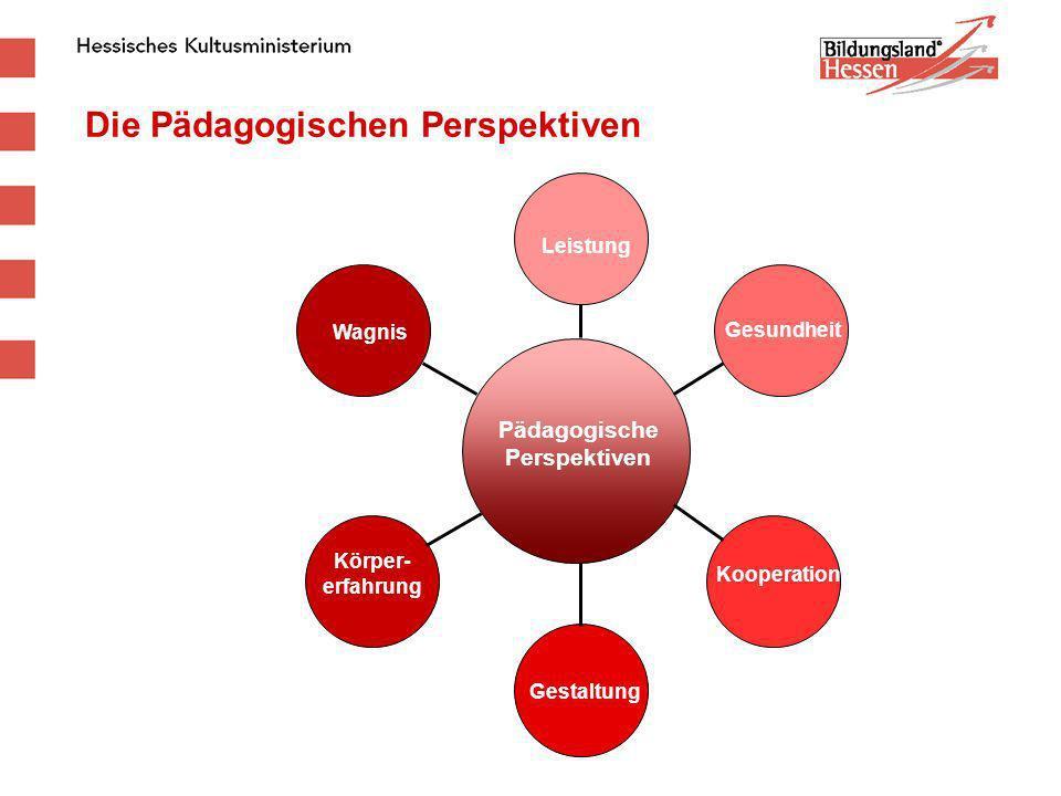 Die Pädagogischen Perspektiven Leistung Gesundheit Kooperation Wagnis Körper- erfahrung Gestaltung Pädagogische Perspektiven