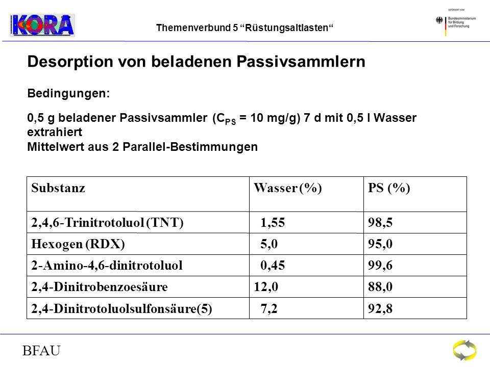 Themenverbund 5 Rüstungsaltlasten BFAU Desorption von beladenen Passivsammlern Bedingungen: 0,5 g beladener Passivsammler (C PS = 10 mg/g) 7 d mit 0,5 l Wasser extrahiert Mittelwert aus 2 Parallel-Bestimmungen 92,8 7,22,4-Dinitrotoluolsulfonsäure(5) 88,012,02,4-Dinitrobenzoesäure 99,6 0,452-Amino-4,6-dinitrotoluol 95,0 5,0Hexogen (RDX) 98,5 1,552,4,6-Trinitrotoluol (TNT) PS (%)Wasser (%)Substanz