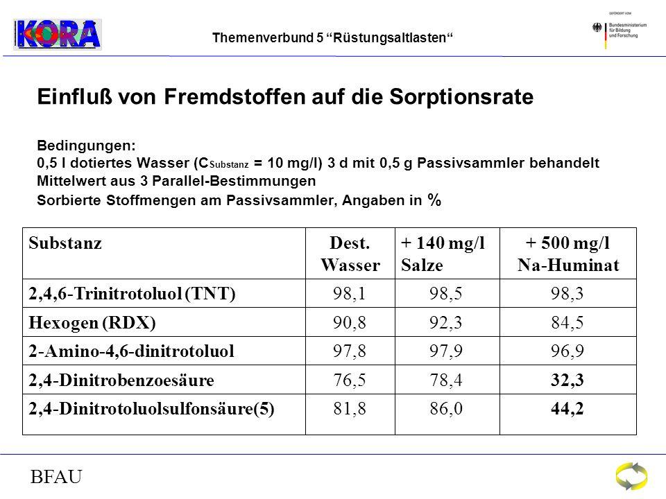 Themenverbund 5 Rüstungsaltlasten BFAU Einfluß von Fremdstoffen auf die Sorptionsrate Bedingungen: 0,5 l dotiertes Wasser (C Substanz = 10 mg/l) 3 d mit 0,5 g Passivsammler behandelt Mittelwert aus 3 Parallel-Bestimmungen Sorbierte Stoffmengen am Passivsammler, Angaben in % 44,286,081,82,4-Dinitrotoluolsulfonsäure(5) 32,378,476,52,4-Dinitrobenzoesäure 96,997,997,82-Amino-4,6-dinitrotoluol 84,592,390,8Hexogen (RDX) 98,398,598,12,4,6-Trinitrotoluol (TNT) + 500 mg/l Na-Huminat + 140 mg/l Salze Dest.