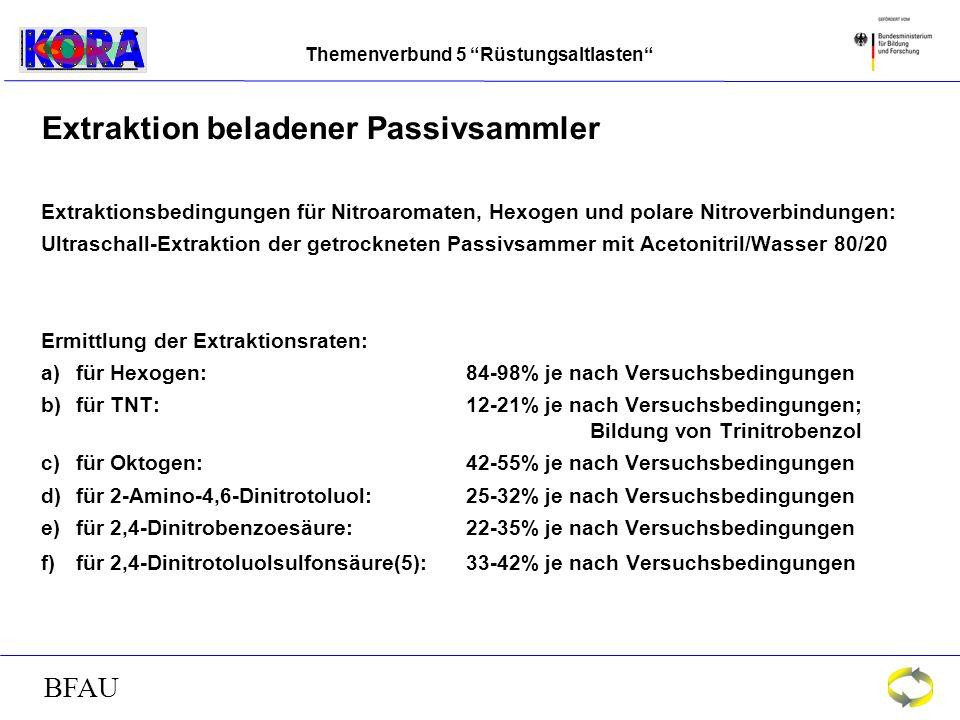 Themenverbund 5 Rüstungsaltlasten BFAU Extraktion beladener Passivsammler Extraktionsbedingungen für Nitroaromaten, Hexogen und polare Nitroverbindungen: Ultraschall-Extraktion der getrockneten Passivsammer mit Acetonitril/Wasser 80/20 Ermittlung der Extraktionsraten: a)für Hexogen: 84-98% je nach Versuchsbedingungen b)für TNT: 12-21% je nach Versuchsbedingungen; Bildung von Trinitrobenzol c)für Oktogen: 42-55% je nach Versuchsbedingungen d)für 2-Amino-4,6-Dinitrotoluol: 25-32% je nach Versuchsbedingungen e)für 2,4-Dinitrobenzoesäure: 22-35% je nach Versuchsbedingungen f)für 2,4-Dinitrotoluolsulfonsäure(5): 33-42% je nach Versuchsbedingungen