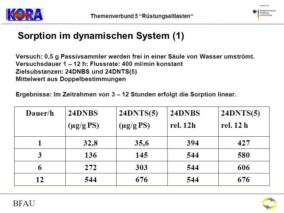 Themenverbund 5 Rüstungsaltlasten BFAU Sorption im dynamischen System (1) Versuch: 0,5 g Passivsammler werden frei in einer Säule von Wasser umströmt.