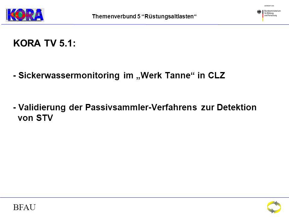 Themenverbund 5 Rüstungsaltlasten BFAU KORA TV 5.1: - Sickerwassermonitoring im Werk Tanne in CLZ - Validierung der Passivsammler-Verfahrens zur Detektion von STV